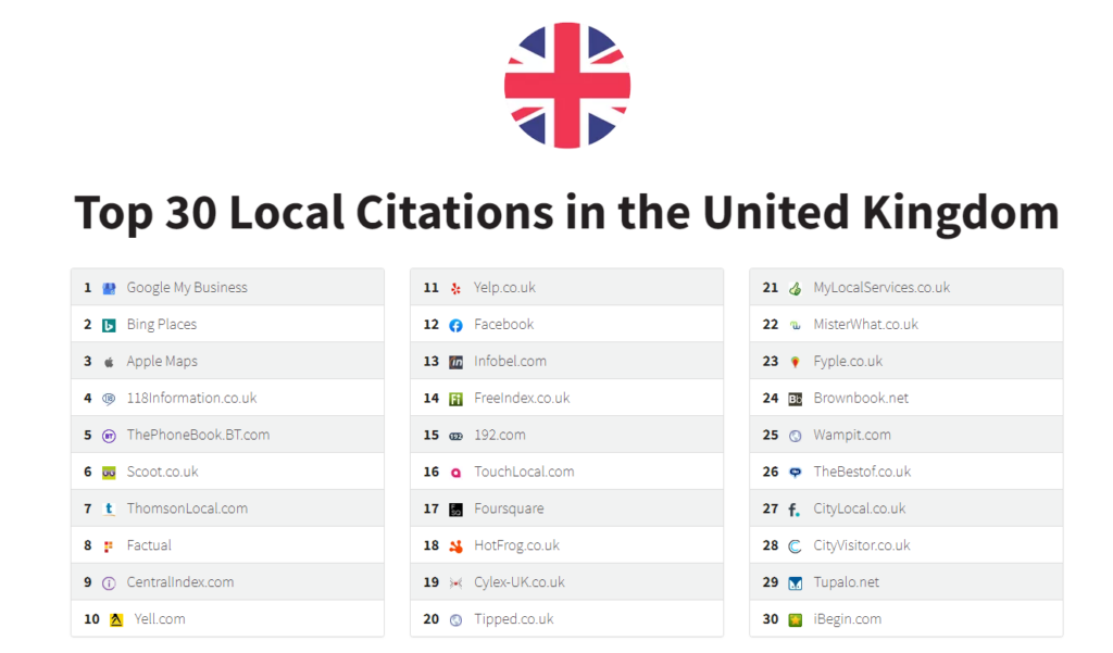 The 30 Best Local Business Listing Directories UK